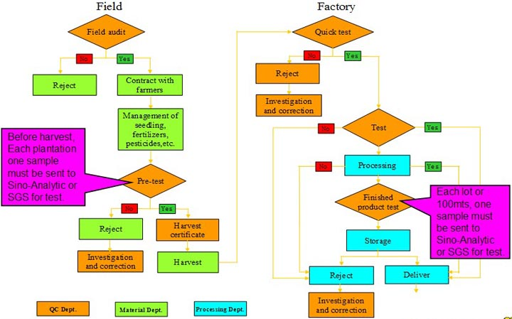 Our Pesticides Management Flowchart